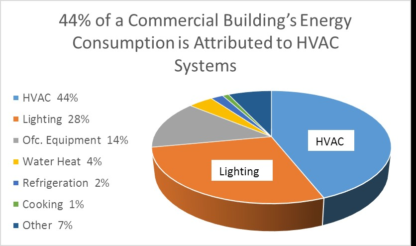 How Do Commercial Buildings Use Energy