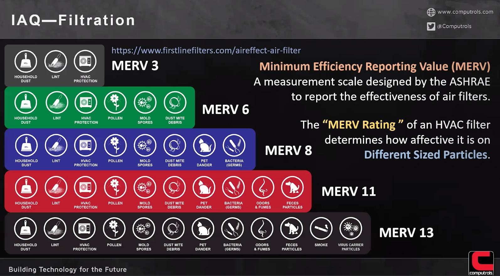 MERV Chart