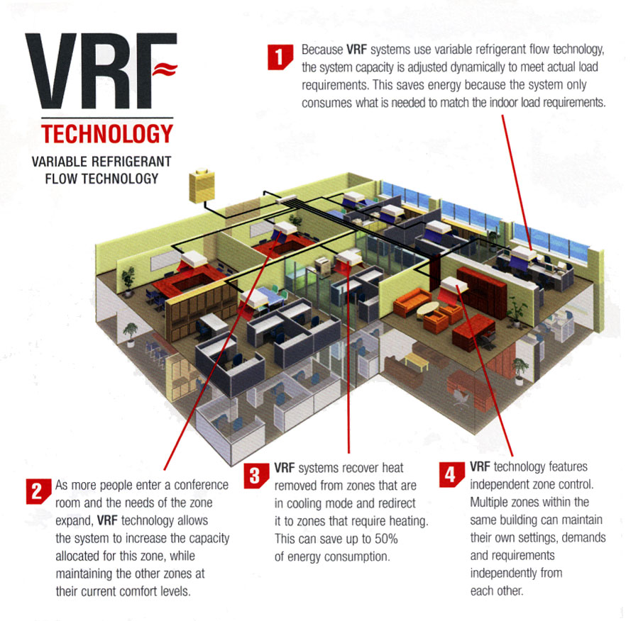 Variable Refrigerant Flow (VRF) HVAC Systems are Tops in ...